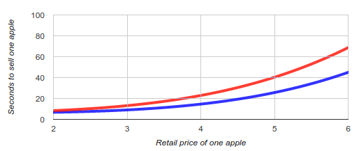 Economy model relationship between price and sell time